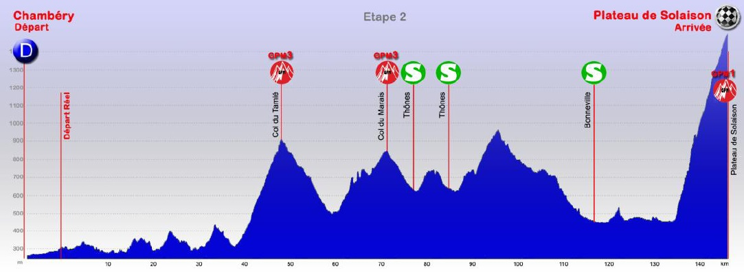 Höhenprofil Tour des Pays de Savoie 2013 - Etappe 2