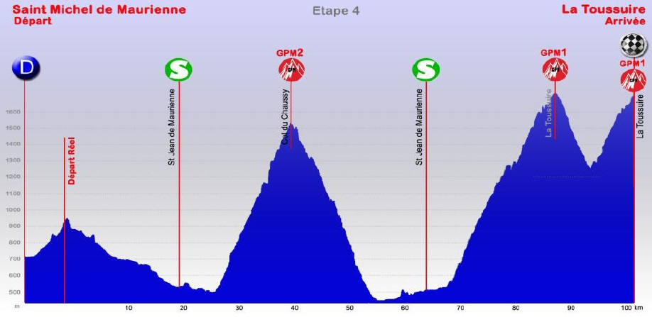 Höhenprofil Tour des Pays de Savoie 2013 - Etappe 4
