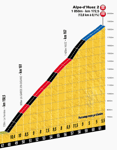 H henprofil tour de france 2013 etappe 18 alpe d 39 huez 2 - Office du tourisme de l alpes d huez ...