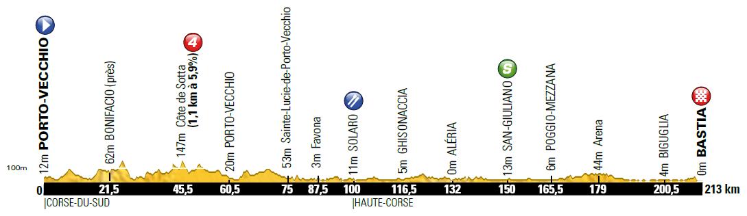 Höhenprofil Tour de France 2013 - Etappe 1