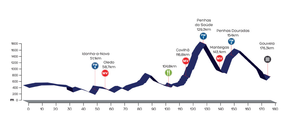 Höhenprofil Volta a Portugal em Bicicleta Liberty Seguros 2013 - Etappe 7