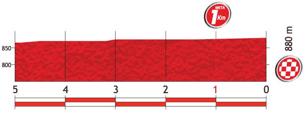 Höhenprofil Vuelta a España 2013 - Etappe 17, letzte 5 km