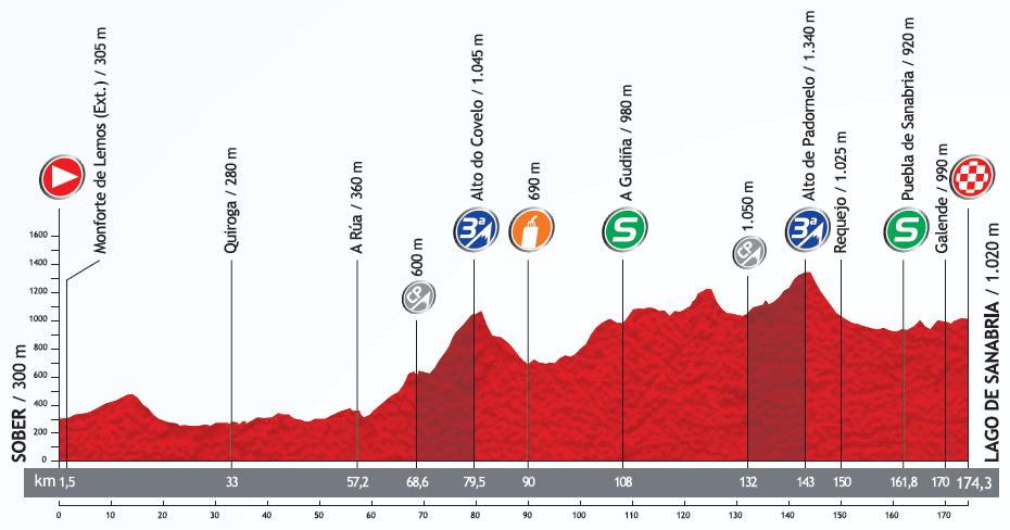 Höhenprofil Vuelta a España 2013 - Etappe 5