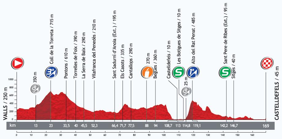 Höhenprofil Vuelta a España 2013 - Etappe 13