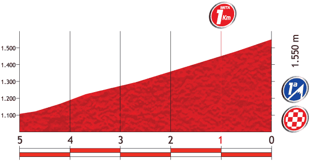 Höhenprofil Vuelta a España 2013 - Etappe 14, letzte 5 km