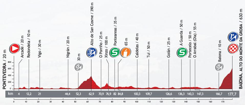 Höhenprofil Vuelta a España 2013 - Etappe 2