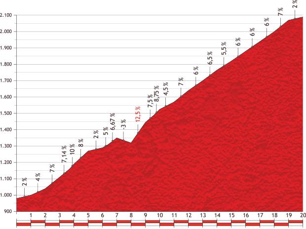 Höhenprofil Vuelta a España 2013 - Etappe 15, Puerto de la Bonaigua