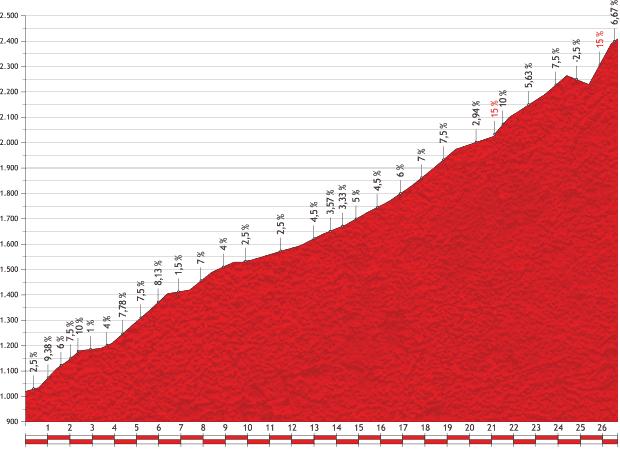 Höhenprofil Vuelta a España 2013 - Etappe 14, Port de Envalira