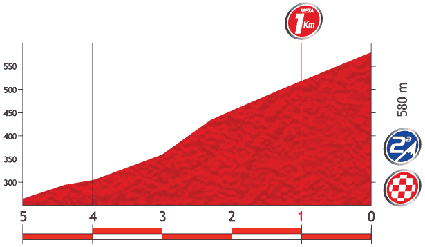 Höhenprofil Vuelta a España 2013 - Etappe 19, letzte 5 km