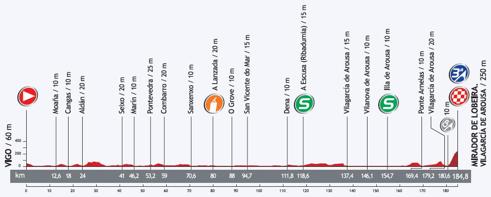 Höhenprofil Vuelta a España 2013 - Etappe 3