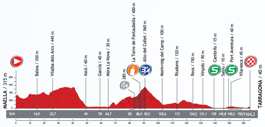 Höhenprofil Vuelta a España 2013 - Etappe 12