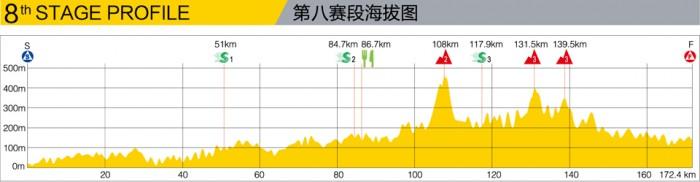 Höhenprofil Tour of Hainan 2013 - Etappe 8