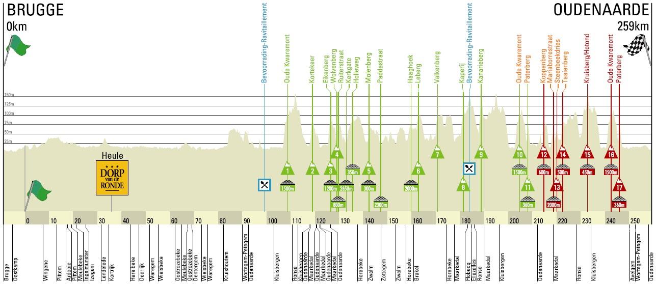 Höhenprofil Ronde van Vlaanderen 2014