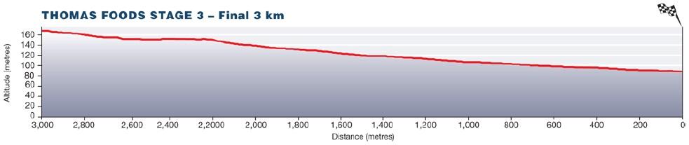 Höhenprofil Tour Down Under 2014 - Etappe 3, letzte 3 km