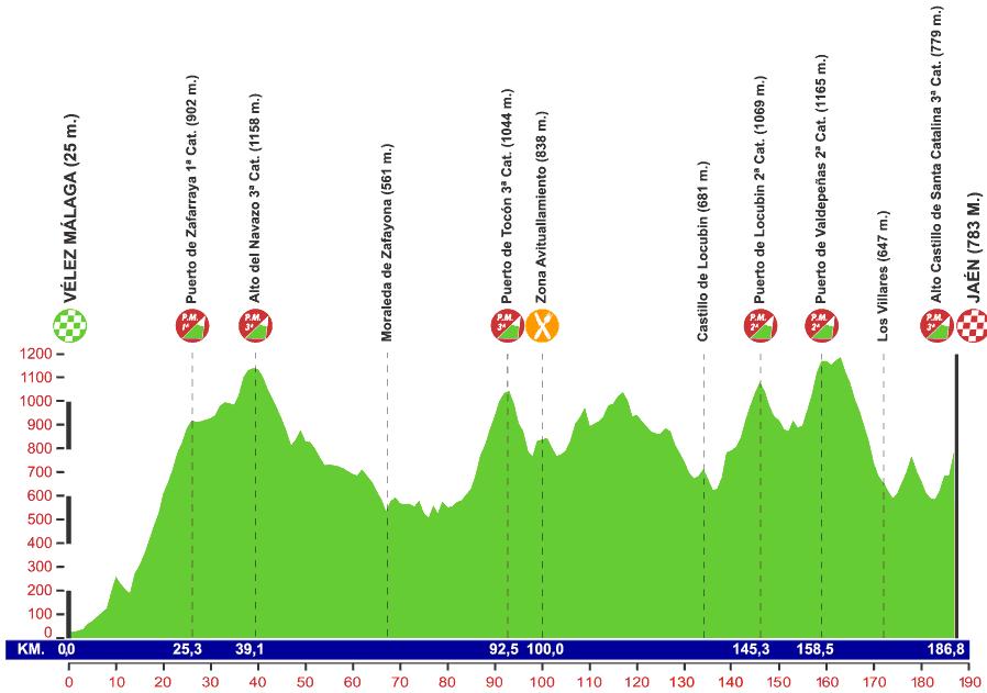Höhenprofil Vuelta a Andalucia Ruta Ciclista Del Sol 2014 - Etappe 1