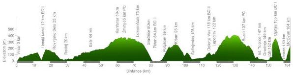 Höhenprofil Istarsko proljece - Istrian Spring Trophy 2014 - Etappe 2