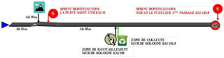 Höhenprofil Tour du Loir et Cher E Provost 2014 - Etappe 1