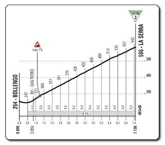 Höhenprofil Giro d´Italia 2014 - Etappe 14, La Serra