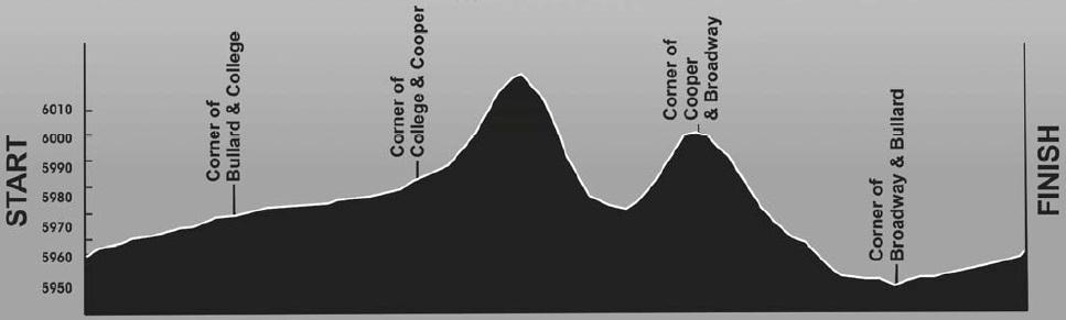 Höhenprofil Tour of the Gila 2014 - Etappe 4