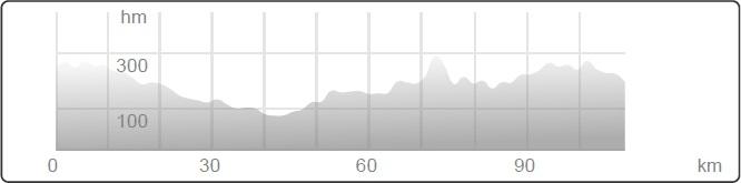 Höhenprofil Carpathian Couriers Race U-23 2014 - Etappe 1