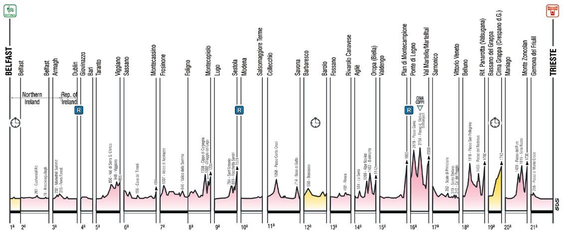 Höhenprofil-Übersicht Giro d´Italia 2014