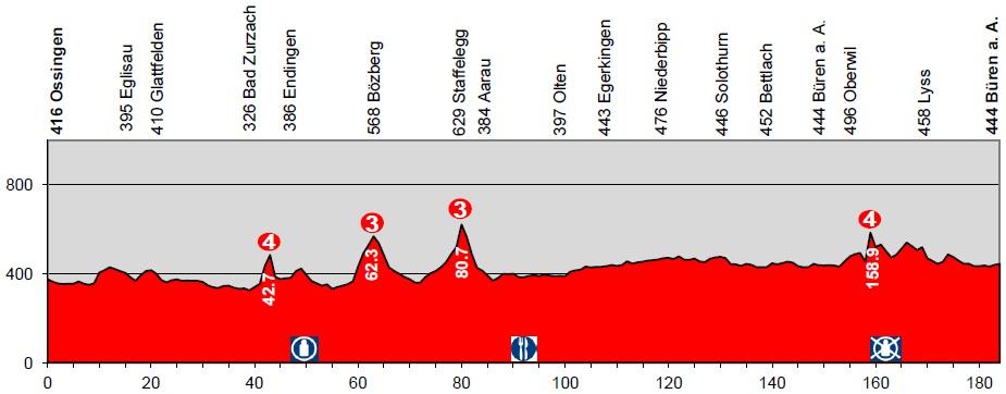 Höhenprofil Tour de Suisse 2014 - Etappe 5