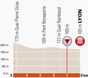 Höhenprofil Critérium du Dauphiné 2014 - Etappe 1, letzte 5 km