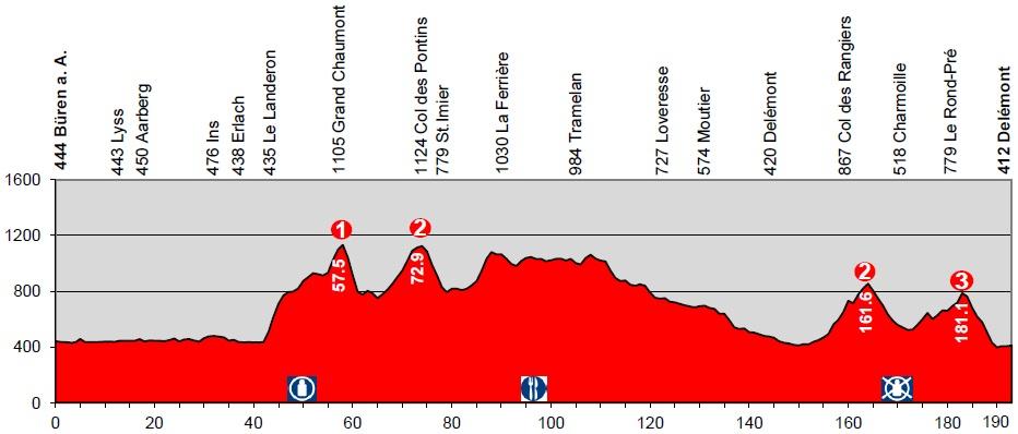 Höhenprofil Tour de Suisse 2014 - Etappe 6