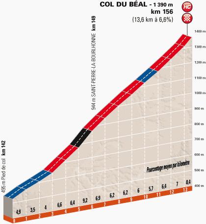 Höhenprofil Critérium du Dauphiné 2014 - Etappe 2, Schlussanstieg Col du Béal