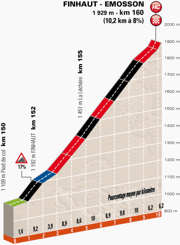 Höhenprofil Critérium du Dauphiné 2014 - Etappe 7, Schlussanstieg Finhaut-Émosson