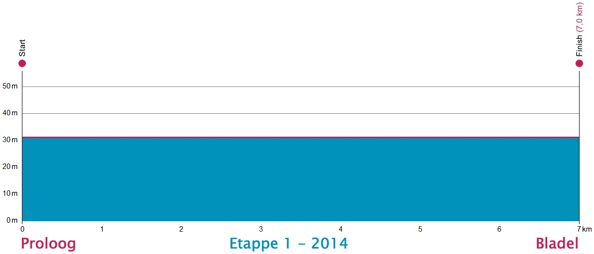 Höhenprofil Ster ZLM Toer GP Jan van Heeswijk 2014 - Etappe 1