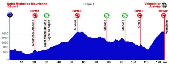 Höhenprofil Tour des Pays de Savoie 2014 - Etappe 1