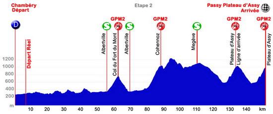 Höhenprofil Tour des Pays de Savoie 2014 - Etappe 2