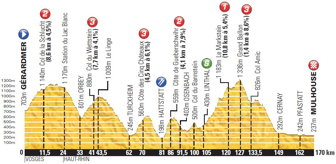 Tour De France  Chamrousse
