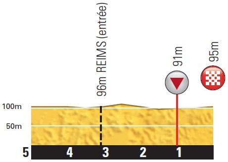 Höhenprofil Tour de France 2014 - Etappe 6, letzte 5 km