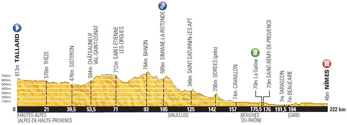 Höhenprofil Tour de France 2014 - Etappe 15