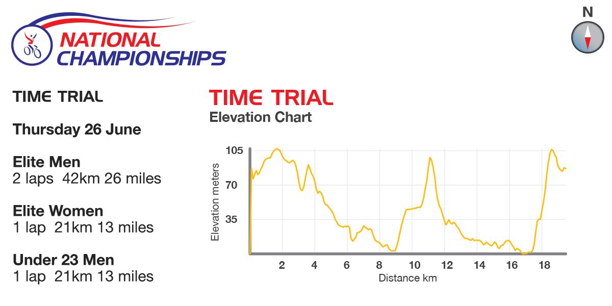 Höhenprofil Nationale Meisterschaften 2014: Großbritannien - Einzelzeitfahren