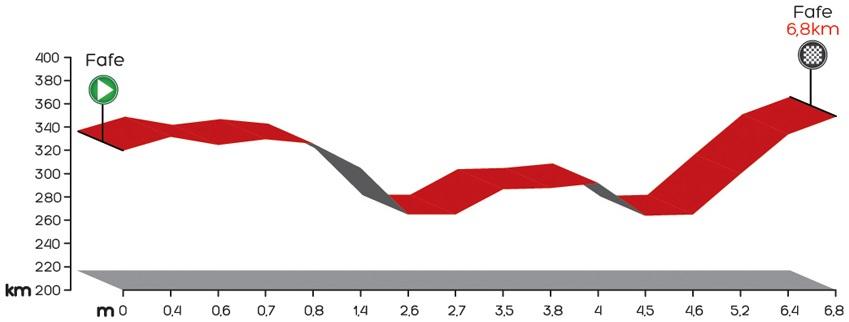 Höhenprofil Volta a Portugal em Bicicleta Liberty Seguros 2014 - Prolog