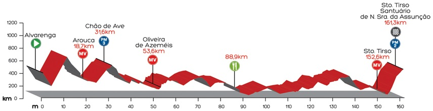 Höhenprofil Volta a Portugal em Bicicleta Liberty Seguros 2014 - Etappe 5