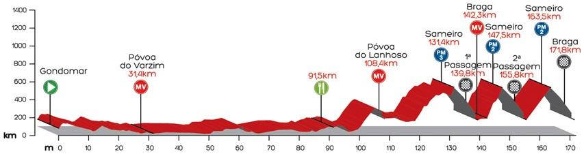 Höhenprofil Volta a Portugal em Bicicleta Liberty Seguros 2014 - Etappe 2