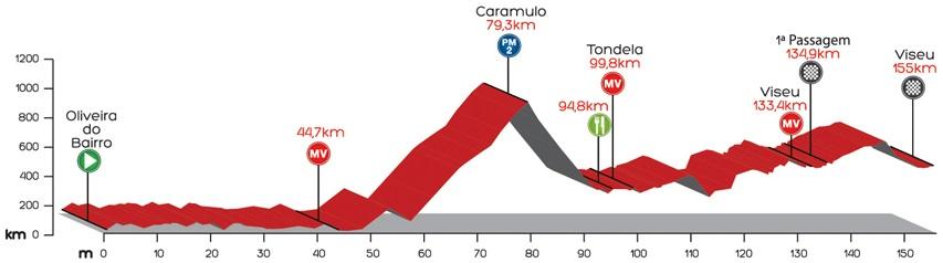 Höhenprofil Volta a Portugal em Bicicleta Liberty Seguros 2014 - Etappe 6