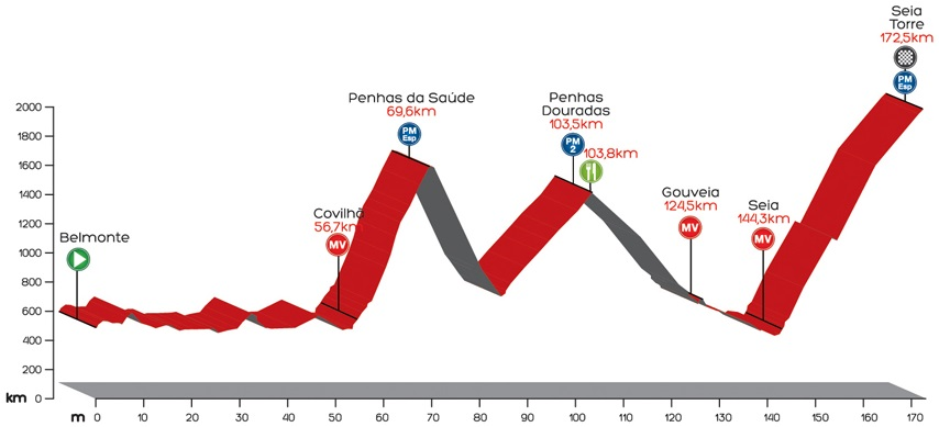 Höhenprofil Volta a Portugal em Bicicleta Liberty Seguros 2014 - Etappe 7