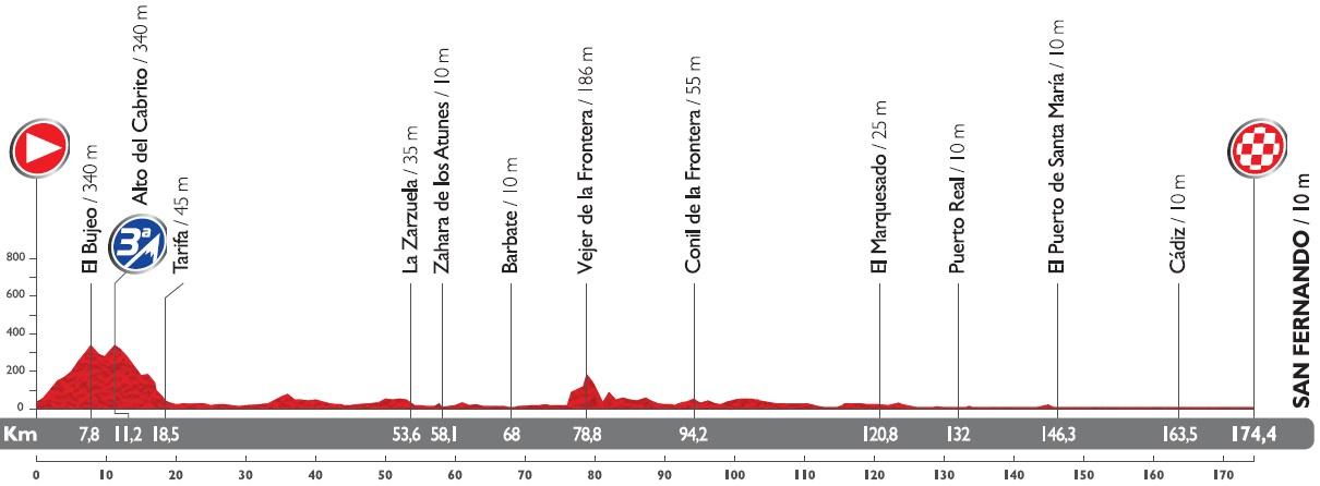 Höhenprofil Vuelta a España 2014 - Etappe 2