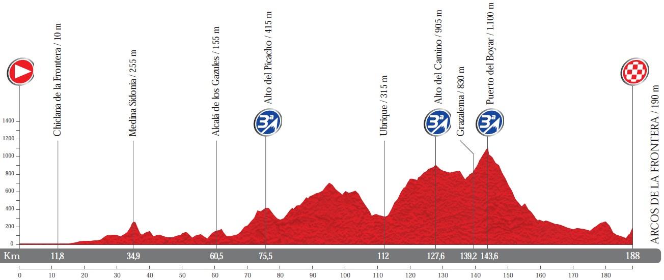 Höhenprofil Vuelta a España 2014 - Etappe 3