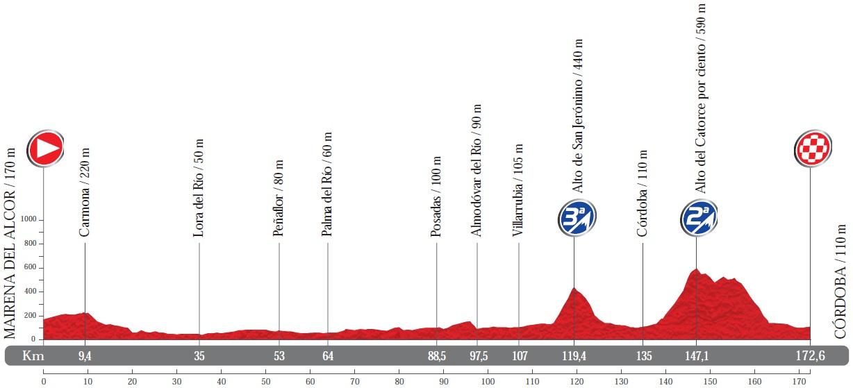 Höhenprofil Vuelta a España 2014 - Etappe 4