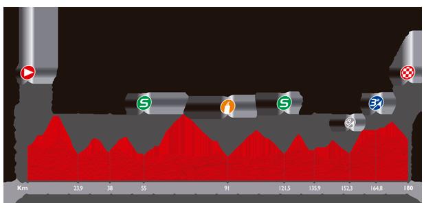 Höhenprofil Vuelta a España 2014 - Etappe 5