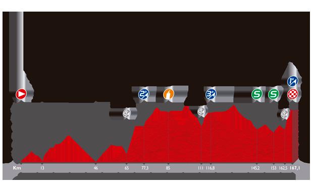 Höhenprofil Vuelta a España 2014 - Etappe 6