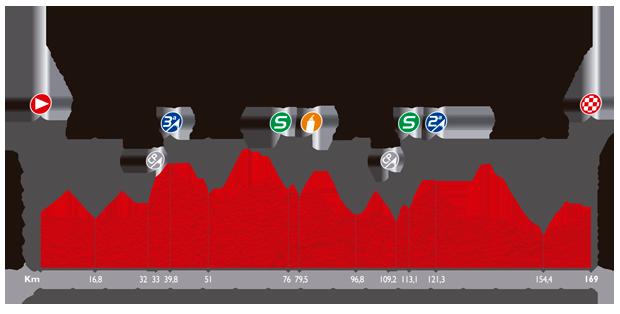 Höhenprofil Vuelta a España 2014 - Etappe 7