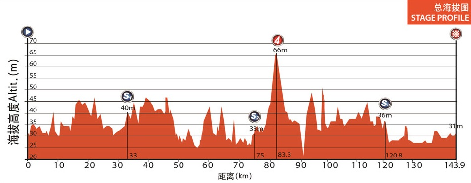 Höhenprofil Tour of China II 2014 - Etappe 3