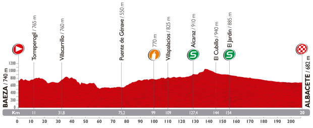 Höhenprofil Vuelta a España 2014 - Etappe 8